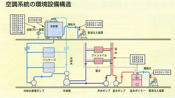 和協産業 スカラストD - スライム専用除去剤 空調機、熱交換器など循環水系統のスライム,鉄バクテリア,レジオネラ属菌の除去 01