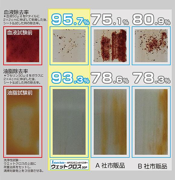 山崎産業  ウェットクロス [30枚入×30] - HP ワンミニッツ バスターシリーズ 01