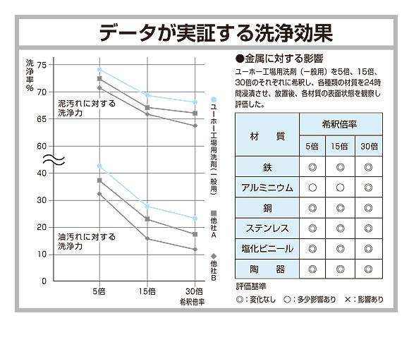 ユーホーニイタカ 工場用洗剤・一般用[18L] 03
