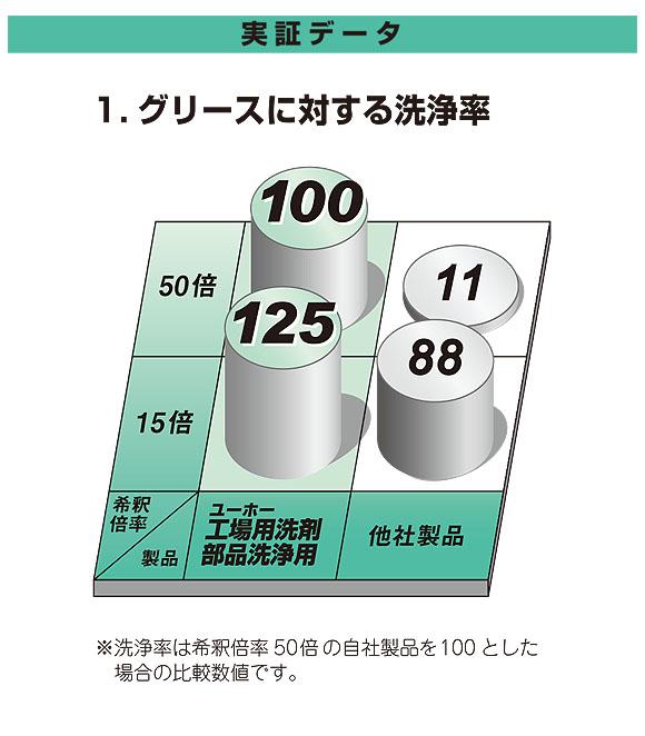 ユーホーニイタカ 工場用洗剤・部品洗浄用[18L] 08
