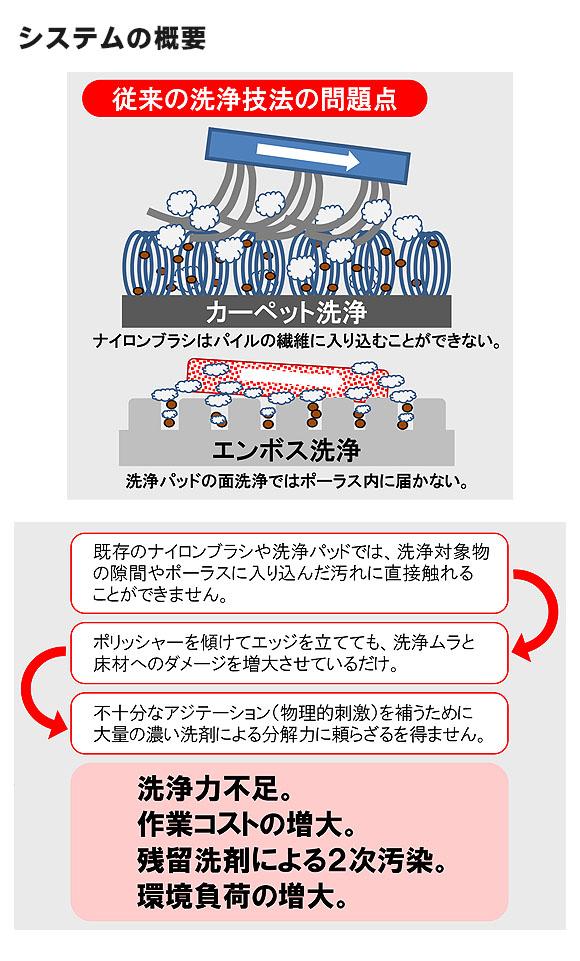 蔵王産業 アルティメットブラシ - バルチャー対応ブラシ 06