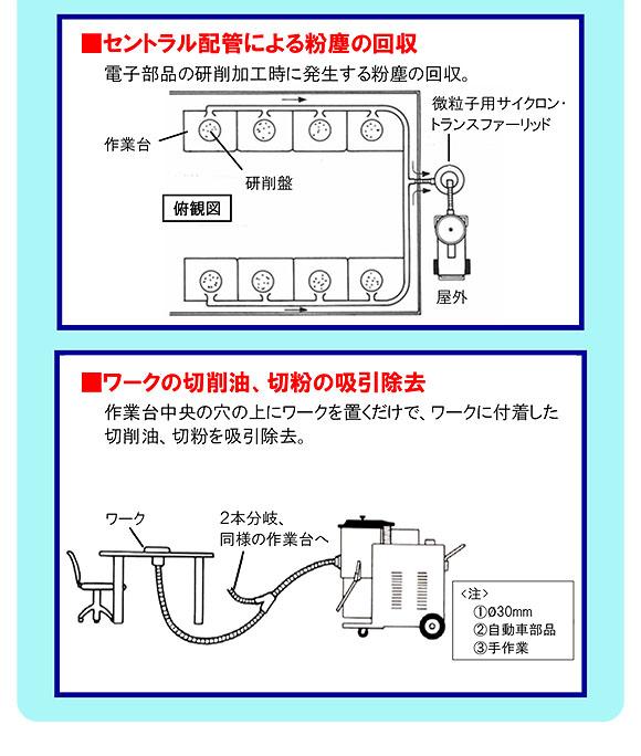 【リース契約可能】蔵王産業 バックマン T40-II - 産業用乾・湿両用 強力真空掃除機【代引不可】05