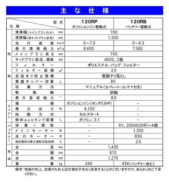 【リース契約可能】蔵王産業 プロスイープ 120RB - バッテリー駆動式清掃機【代引不可】03
