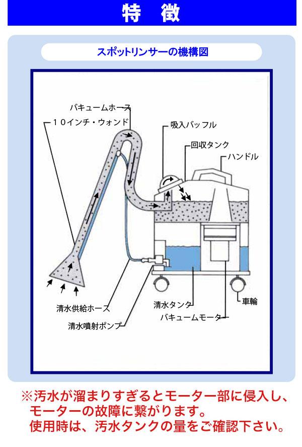 【リース契約可能】蔵王産業 スポットリンサー30S 03