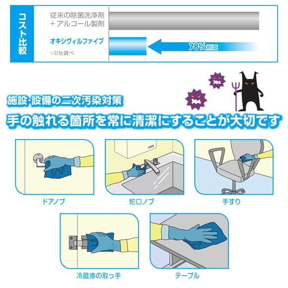 ディバーシー オキシヴィルファイブ[JDフレックス(自動一体型ボトルタイプ)1.5Lx2本] - 施設・備品の二次汚染対策用・業務用除菌剤商品詳細04
