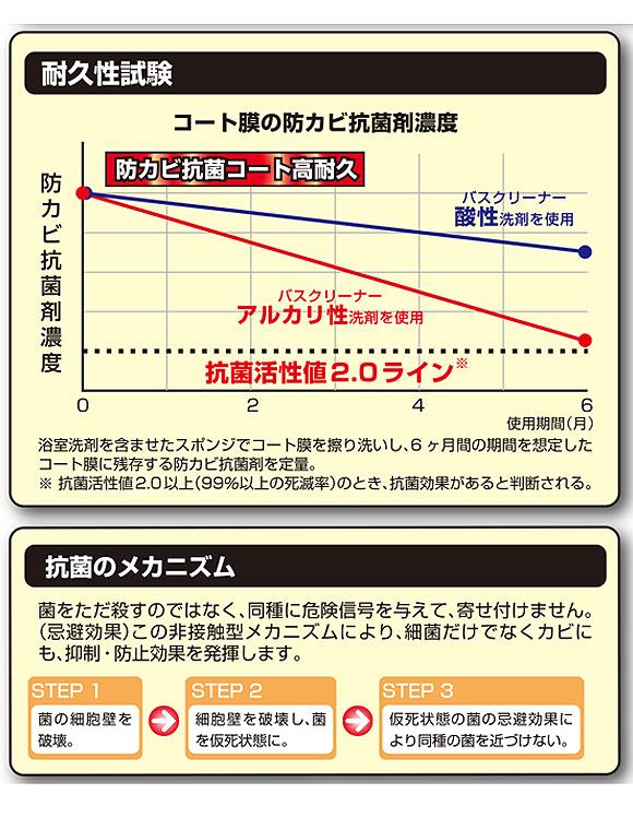 横浜油脂工業(リンダ) 防カビ抗菌コート 高耐久[2kg] - 防カビ・抗菌コーティング剤 05