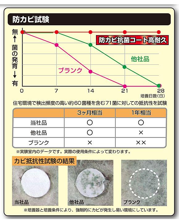 横浜油脂工業(リンダ) 防カビ抗菌コート 高耐久[2kg] - 防カビ・抗菌コーティング剤 06