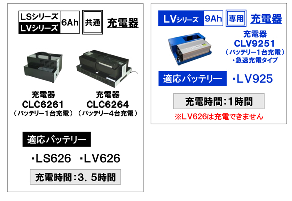 ペンギン Li-ionバッテリーシリーズ LV925 (9Ah・25.9V)