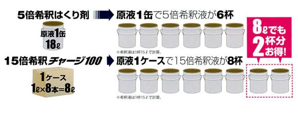 ユシロ ユシロンピック チャージ100[1L] - 有効成分100%・最強最速剥離剤商品詳細05