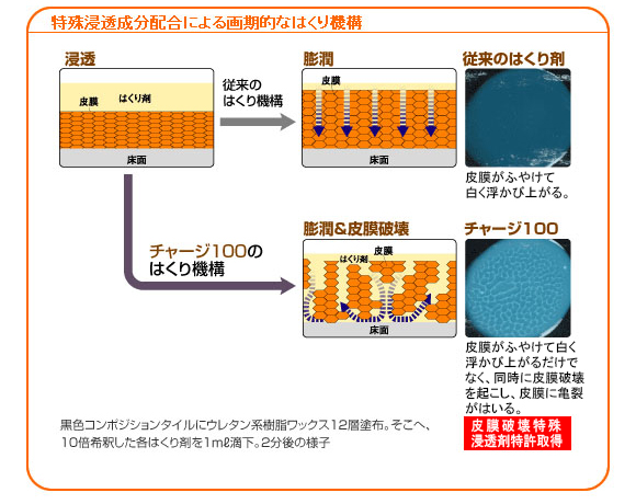 ユシロ ユシロンピック チャージ100[1L] - 有効成分100%・最強最速剥離剤商品詳細06