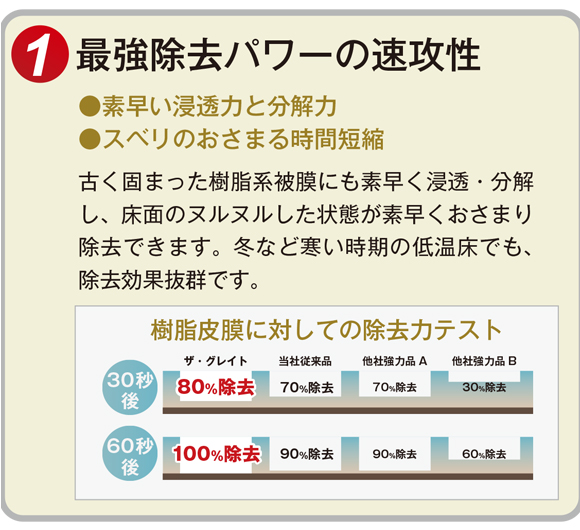 ユーホーニイタカ ザ・グレイトリムーバー[18L] - 最強力樹脂ワックス除去剤商品詳細04