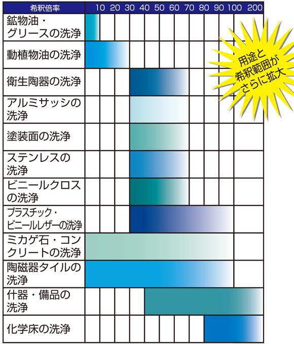 ユーホーニイタカ 強力ハイパークリーンエコ[18L] - 中性万能洗剤 無リン商品詳細10