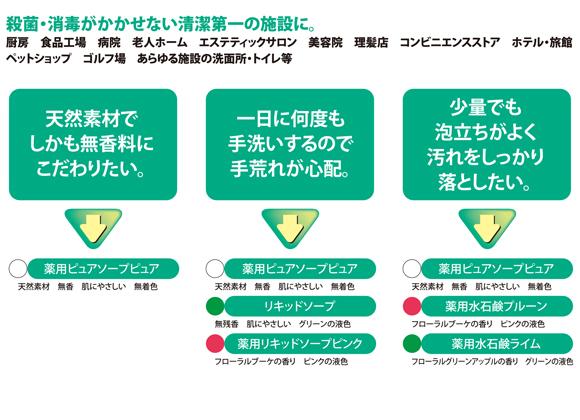 ユーホーニイタカ 水石鹸ノーブル[18L] - 濃縮ハンドソープ商品詳細05