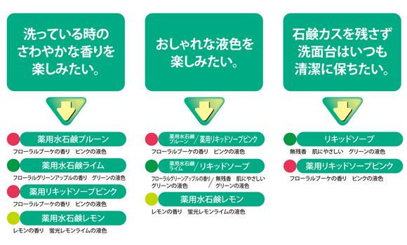 ユーホーニイタカ 水石鹸ノーブル[18L] - 濃縮ハンドソープ商品詳細06