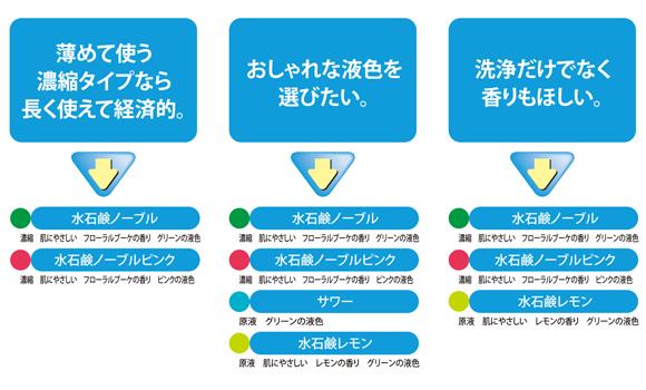 ユーホーニイタカ 水石鹸ノーブル[18L] - 濃縮ハンドソープ商品詳細10