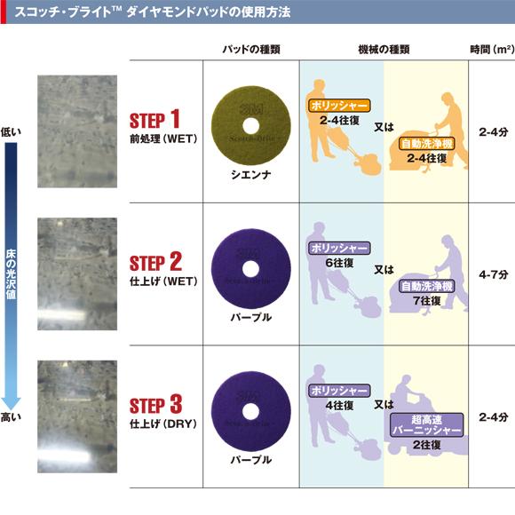 スリーエム ジャパン スコッチ・ブライトダイヤモンドパッド商品詳細08