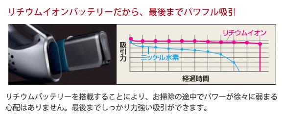 フーバー フーバー・プラチナ コードレスハンドバキューム商品詳細03