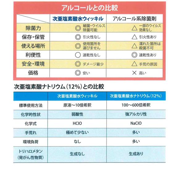 万立(白馬) 次亜塩素酸水ウィッキル商品詳細06