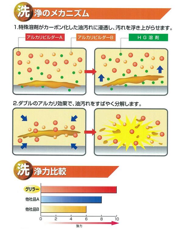 横浜油脂工業(リンダ) グリラー - 強力動植物系油脂専用洗浄剤05