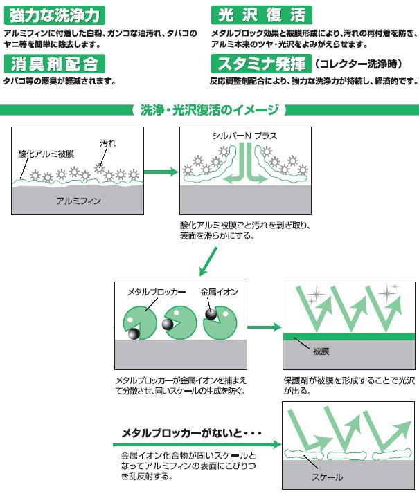 横浜油脂工業(リンダ) シルバーNプラス - アルミフィン洗浄剤・強力タイプ04
