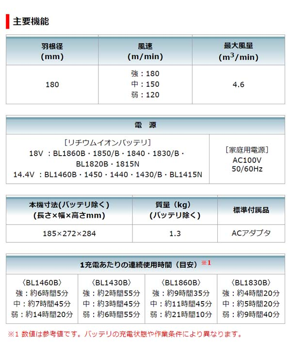 マキタ 充電式ファン CF102DZ 本体のみ 01