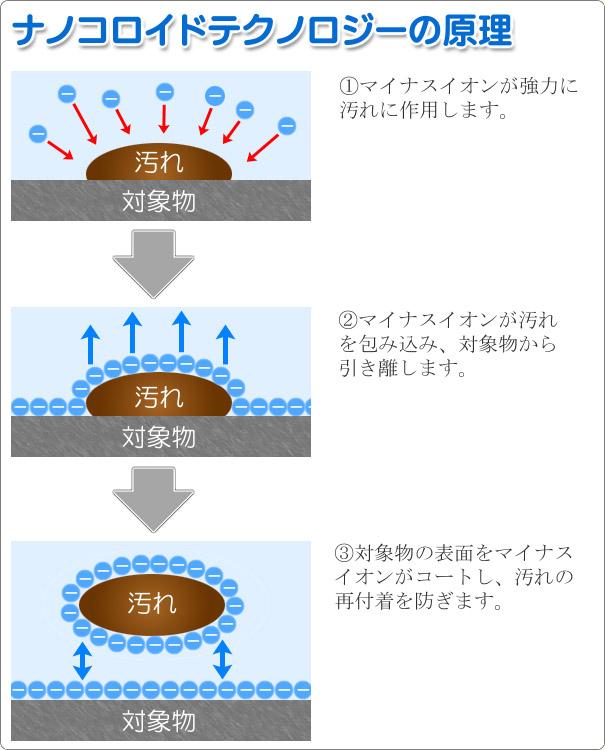 ナノコロイドテクノロジーの原理-コロイドの力で汚れに浸透し、超微粒子に分解してしまう、まったく新しいタイプの無公害洗剤。固まっている汚れの粒子はまるで磁石によって引きつけられるように、荷電しているコロイド粒子に誘引されます。そのコロイドの誘引力が固着している汚れ粒子間の、あるいは汚れ面との付着力より力が大きくなった時汚れ粒子は個々に分散し再び付着する能力を失ってしまいます。このようにコロイド粒子が塵、グリス、油、及びその他の汚れは無数に個々の粒子に分散し、お互いに反発し合い再びそれらがくっつき合ったり、元の汚れ面に堆積する事は不可能となってしまいます。このように洗剤中のコロイド作用によって、驚く程の効果を発揮するものです。