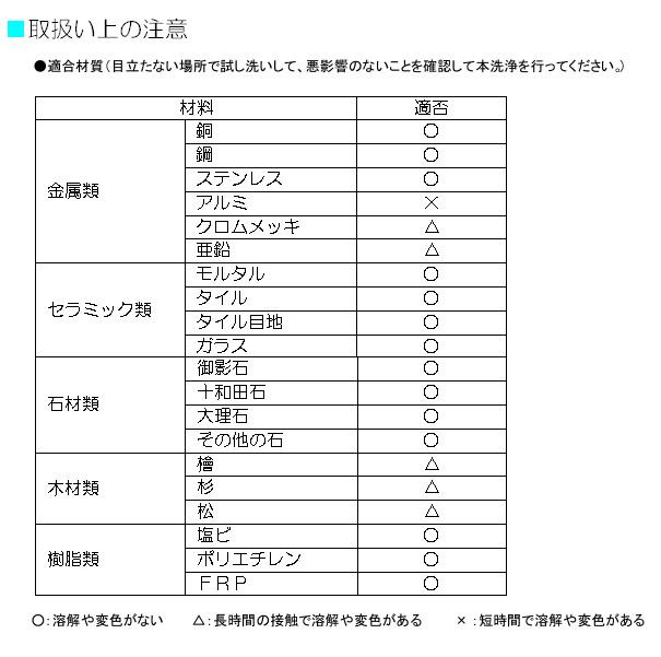クリアライト工業 カビ・ヌメリ取り - 浴場用洗浄剤 03