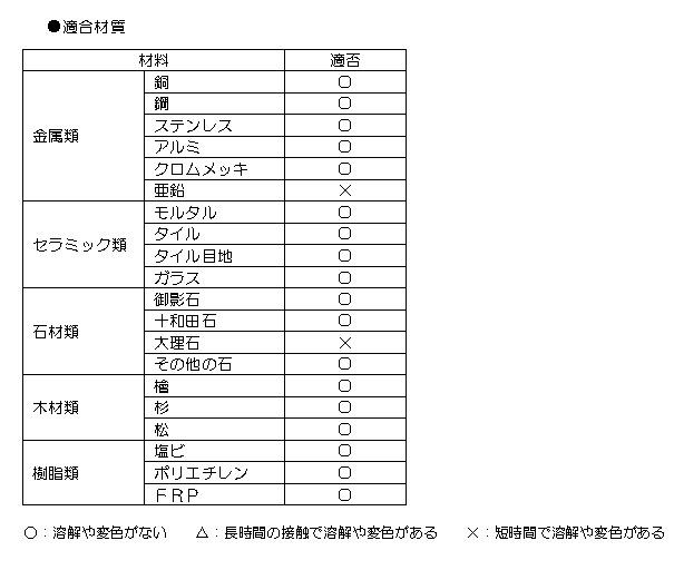 クリアライト工業 サビッチL - タイル/石材のサビ・黒ずみ・黄ばみ・水垢除去剤 02