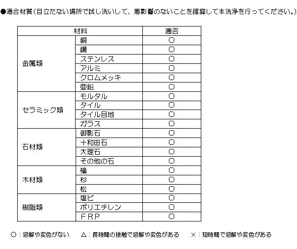 クリアライト工業 油脂・ヌメリ取り - 浴場用万能洗浄剤 03